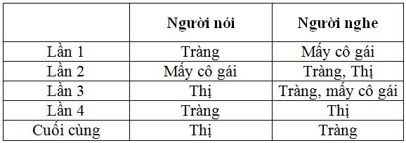 nhan vat giao tiep - Soạn văn bài: Nhân vật giao tiếp