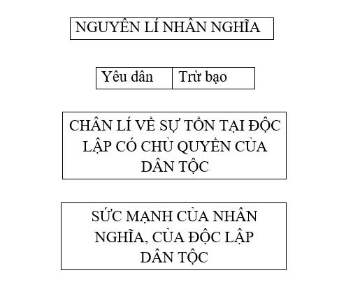 nuoc dai viet ta - Soạn văn bài: Nước Đại Việt ta (trích Bình Ngô Đại Cáo) - Nguyễn Trãi