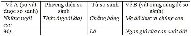 so sanh tiep theo - Soạn văn bài: So sánh (Tiếp theo)