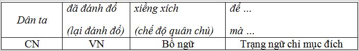 soan van bai thuc hanh mot so phep tu tu cu phap 1 - Soạn văn bài: Thực hành một số phép tu từ cú pháp